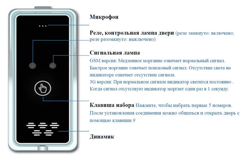 Обзор устройства